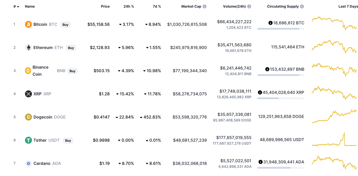 All cryptocurrency Litecoin exchange  rates